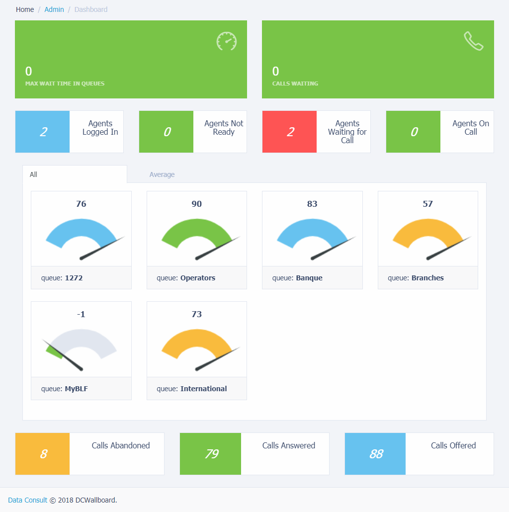 Call Center Details - Customer Experience Dashboard