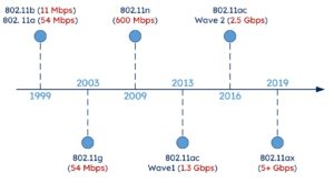Evolution of wireless technology Wi-Fi 1 to Wi-Fi 6